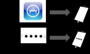 iPhoneのデータ消去