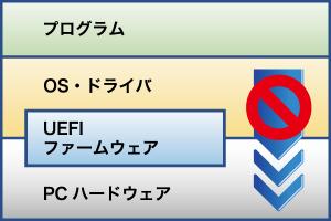 OS上で動作するプログラム
